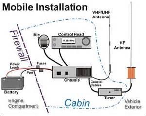 Three Car Garage Size Ham Radio Mobile Installation Hamradioschool Com