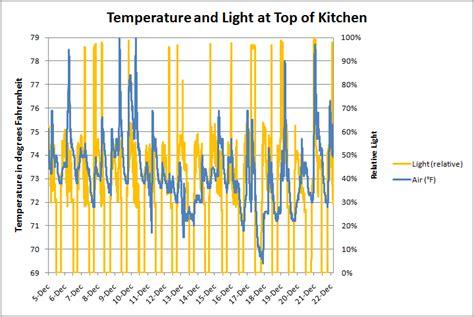 kitchen light temperature kitchen light temperature 28 images satco s8201 9 watt 120 volt gu24 cfl spiral also cool
