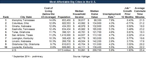 most affordable cities in the us another top 10 list america s most affordable big cities stewart