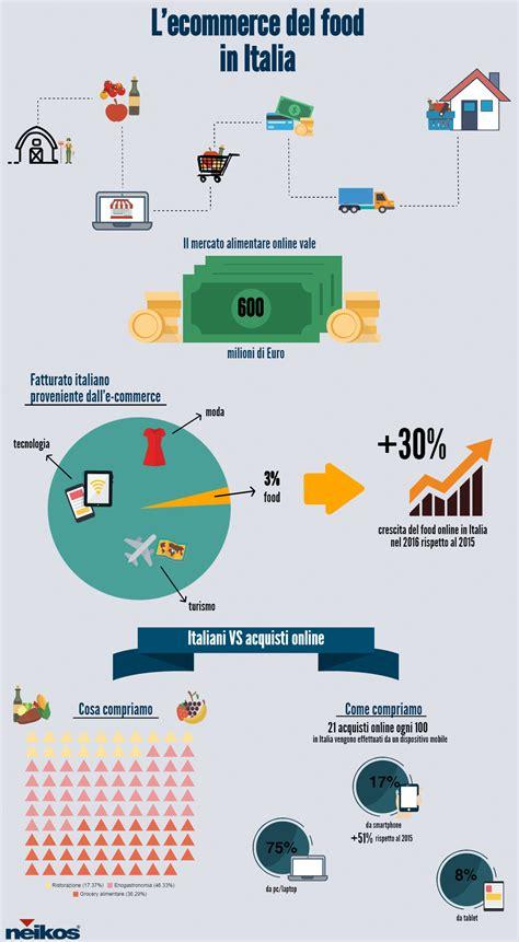 ecommerce alimentare ecommerce food e mercato alimentare neikos