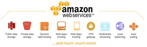 amazon web services wiki aws will take amazon s stock price past 1 000 amazon