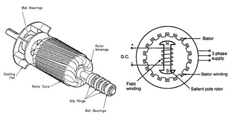 how a synchronous motor works the world through electricity electromagnetism how