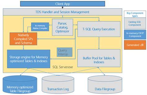 sql server architecture diagram with explanation sql server architecture fromgentogen us