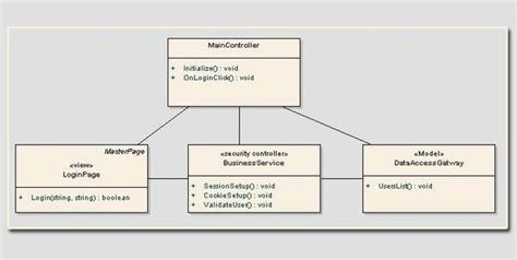 set layout in view mvc applying robustness analysis on the model view controller