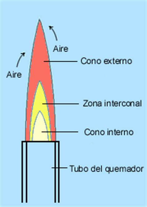 lade da interno a led partes de la flama