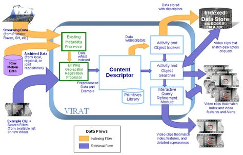 what is concept file virat system concept diagram jpg wikimedia commons
