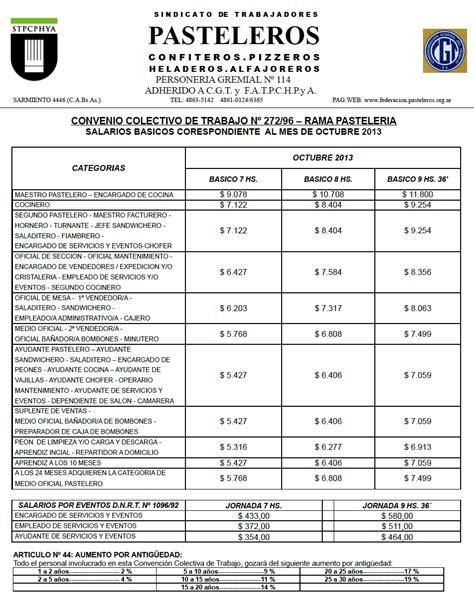 tabla de remuneraciones losep ecuador tabla de salarios y sueldos ecuador 2016