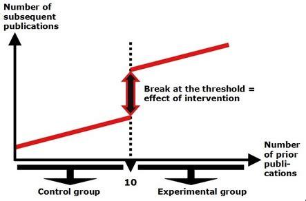 regression discontinuity design natural experiment statistical methods for program evaluation digital