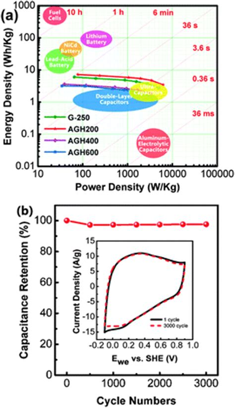 supercapacitor wh kg hierarchically aminated graphene honeycombs for electrochemical capacitive energy storage
