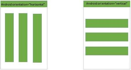 android linearlayout video android linear layout