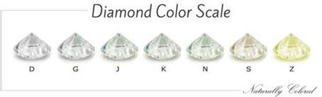 color scale for diamonds color chart beyond the d z color scale