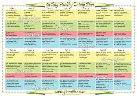 healthy diet diagram la weight loss food chart meal plan for weight loss