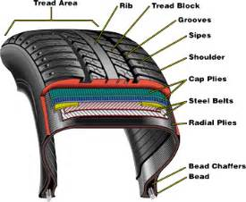 Car Tire Parts Names Diagramtire