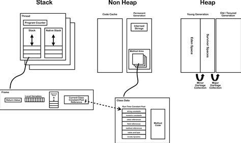 machine architecture diagram jvm internals jvm内部机制 beaver 博客频道 csdn net