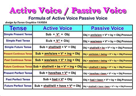 pattern of active voice to passive voice english formula active voice passive voice eduvishva