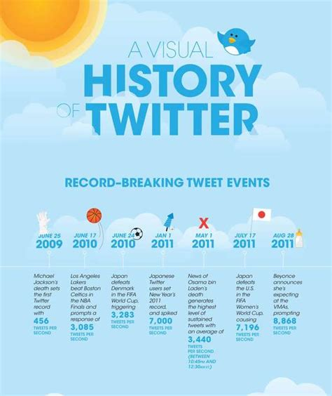 founders of twitter celebrity tweeting stats visual history of twitter