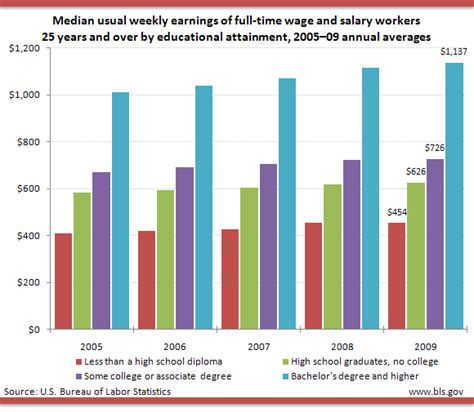 Average Salary For Experienced Mba S In Education Field by Salary By Education Level Archives Free