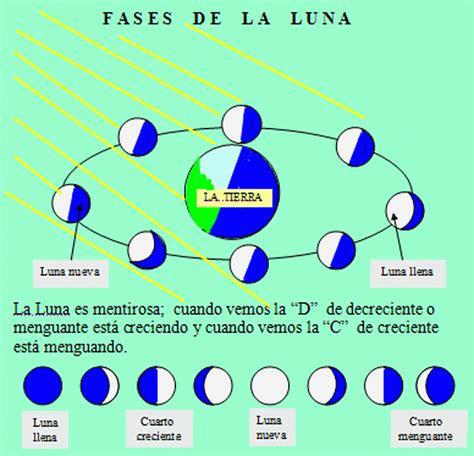fases de la luna 2015 portada un tema mil preguntas movimiento su divisi 243 n