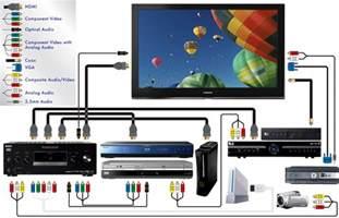 dvd to receiver wiring diagram get free image about wiring diagram