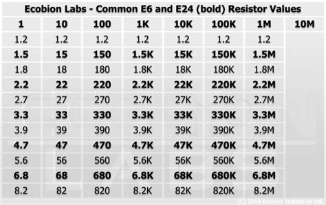 resistors e24 table resistor basics 2 identifying values ecobion labs