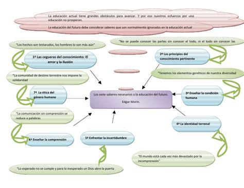 Resumen 7 Saberes De Edgar Morin by 7 Saberes De Morin