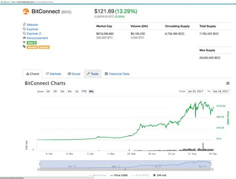 bitconnect volatility bot the best ways of earning online reviews proofs what is