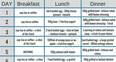 13 Signs Your Diet Isnt Working by 13 Day Diet That Helps You Lose Up To 40 Pounds Hiit Workout