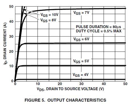fet transistor graph 4 quadrants mosfet graph