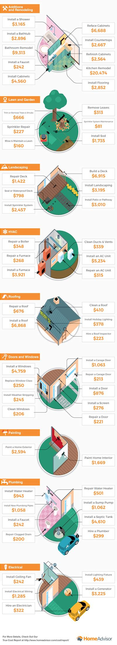 average cost of home improvements 28 images how much