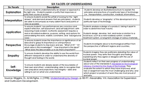 Facets Of Essay by Project Based Learning Session 2 Class Notes
