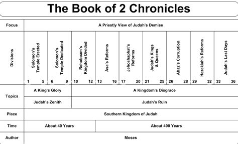 year one chronicles of the one book 1 books charts of the books of the bible the church of in