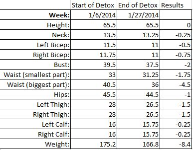 21 Sugar Detox Results by Bringin Becky Back 21 Day Sugar Detox Results