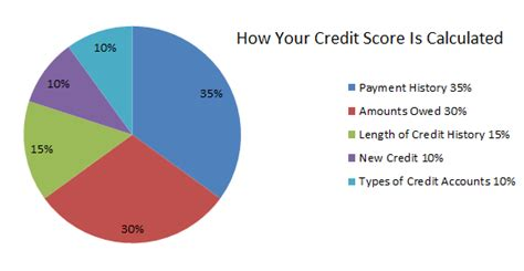 Credit Score Fico Formula How Your Fico Credit Score Is Calculated