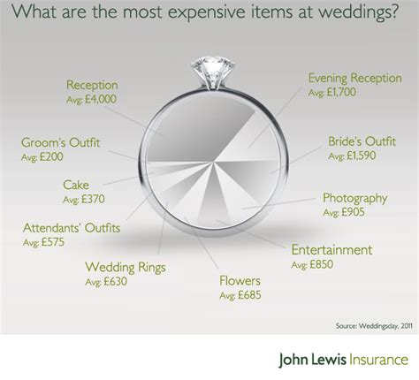Fotograf Hochzeit Kosten by How Much Does A Wedding Cost In The Uk Stirling