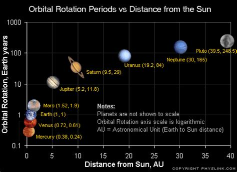 how much distance is saturn from the sun the mr hofeldt student whs student run astronomy