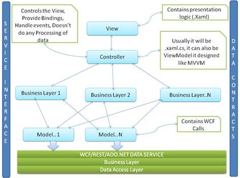 xaml design pattern building high performance wpf e enterprise class