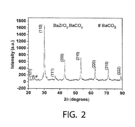 xrd pattern of barite patent us20140170088 barium zirconium oxide bazro3