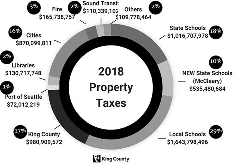 King County Property Tax Search By Address Property Taxes In Kent To Jump 15 4 Percent In 2018 Kent