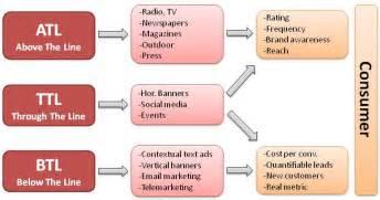 What is atl btl and ttl marketing ahmed sami l i o n linkedin