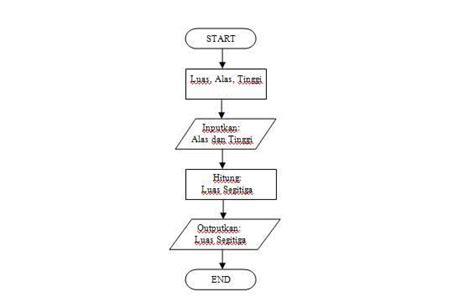 cara membuat flowchart luas segitiga dia cara mudah membuat flowchart dan diagram di linux