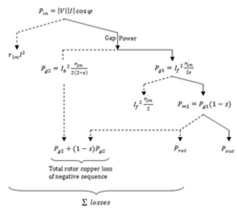 power flow diagram of induction motor split phase spim characteristics optimization using pso algorithm