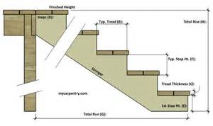 Rise And Run Of Stairs by Stair Calculator Calculate Stair Rise And Run