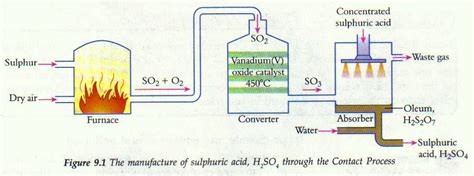 level chemistry sulfur