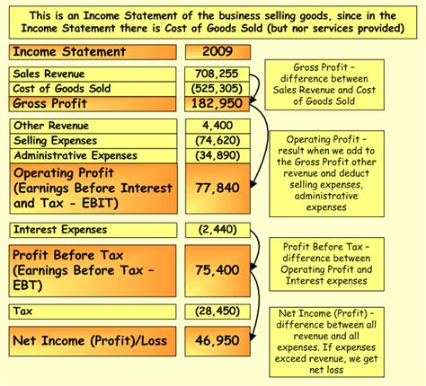 doc 499665 sample income statement format income