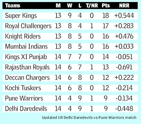 Ipl T20 Points Table by Points Table Of Ipl 42011 Covering Global And Local Cricket