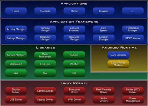 How Android Works by How Android Works The Big Picture Zdnet