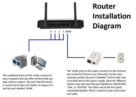 diagrams 535277 router modem wiring diagram how to