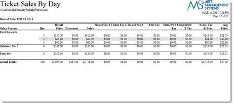 ticket sales by employee by price code