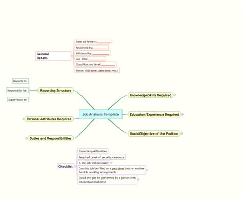 imindq job analysis template mind map biggerplate