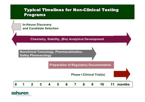 preclinical development planning for emerging pharma and